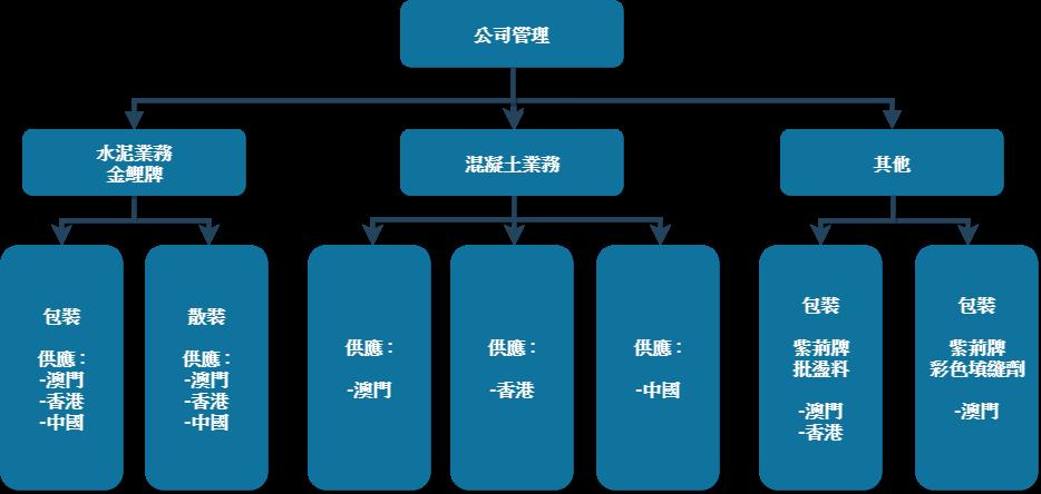 公司業務架構